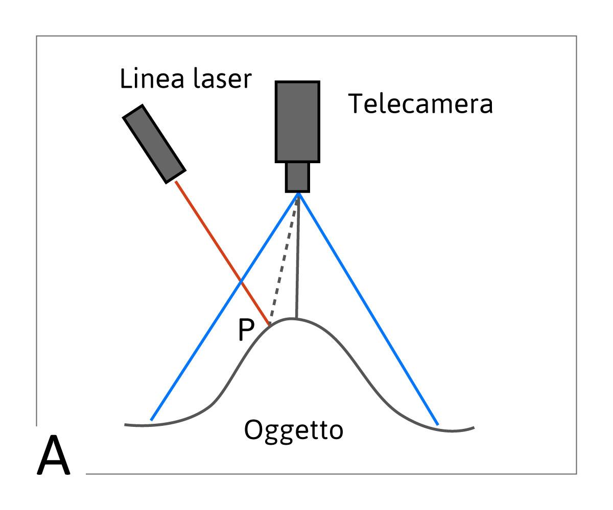 3A) telecamera verticale e laser inclinato
