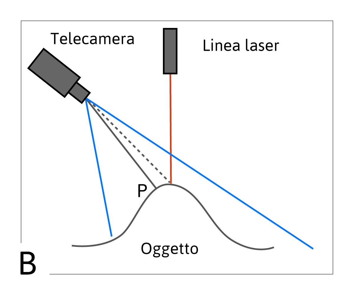 3B) telecamera inclinata laser verticale