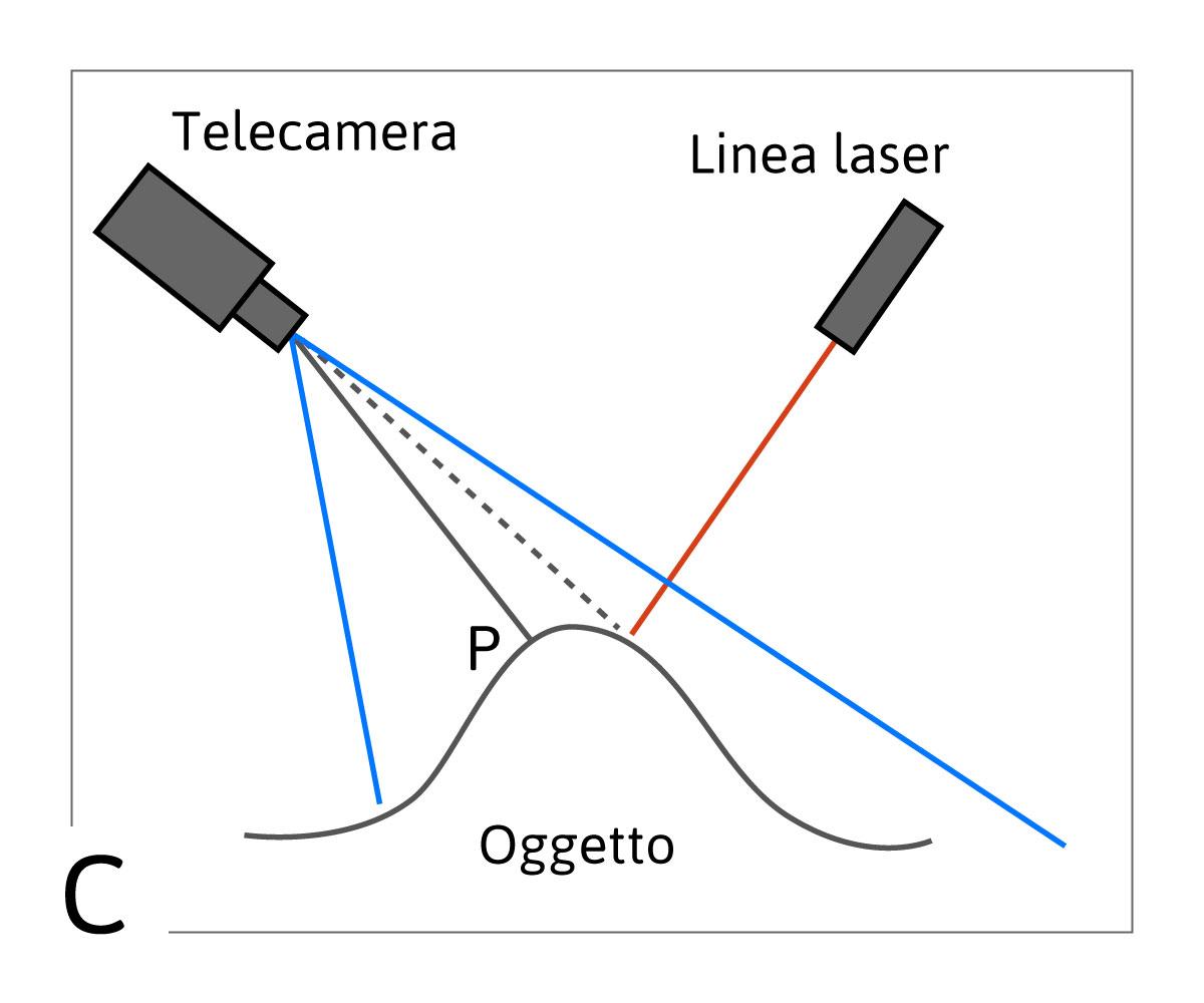 3C) telecamera e laser inclinati